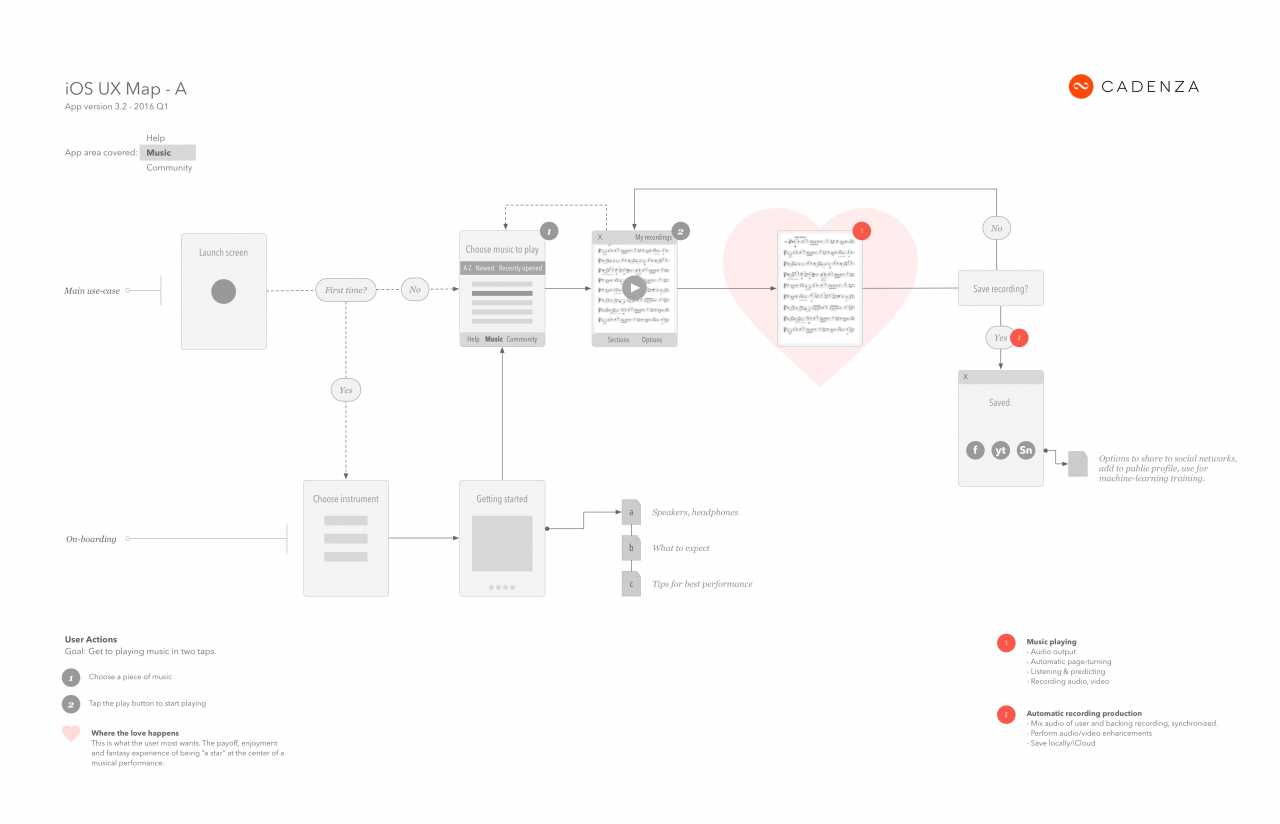 User Flow Diagram